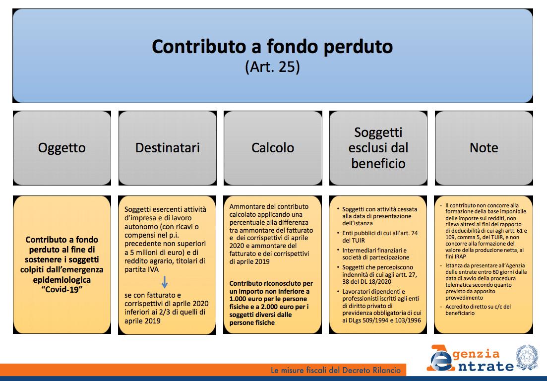 Infografica Art. 25 Decreto Rilancio Agenti Immobiliari